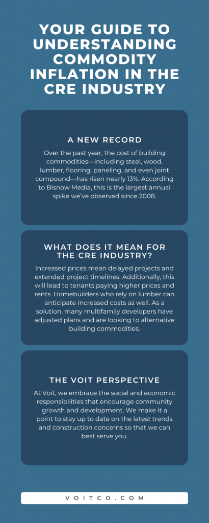 Commodity Inflation in the CRE Industry